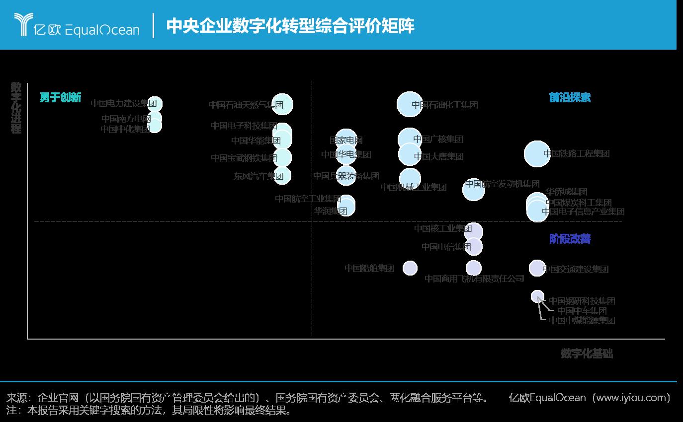 02 中央企业数字化转型综合评价矩阵.png.png