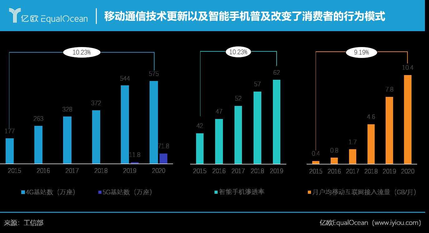 1. 移动通信技术更新以及智能手机普及改变了消费者的行为模式.png.png
