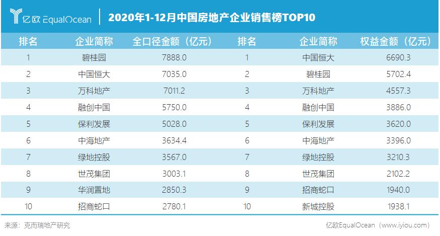 2020年1-12月中国房地产企业销售榜TOP10