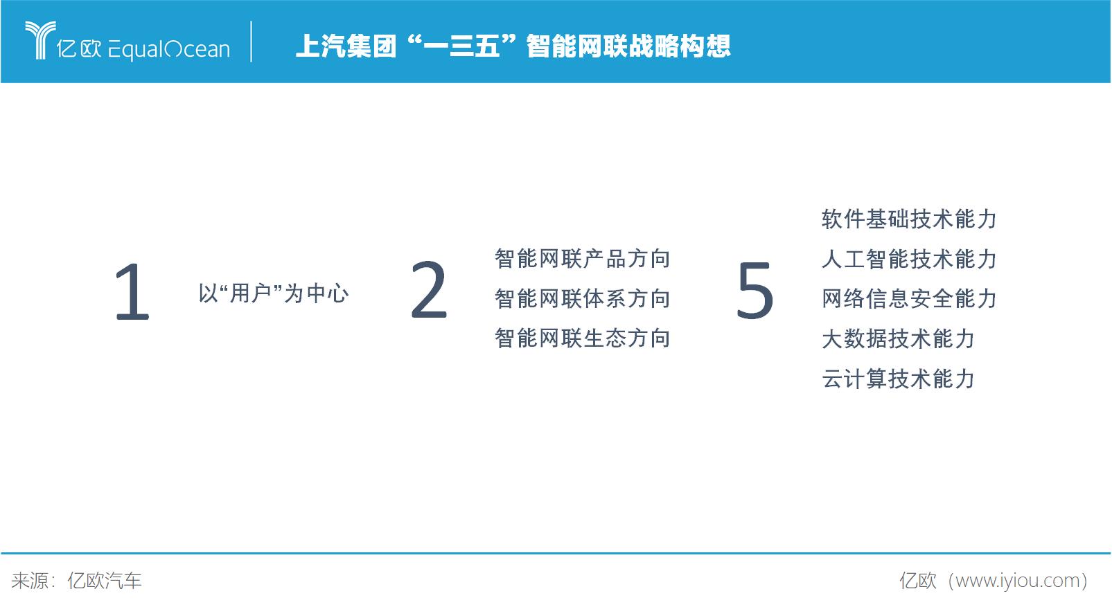 """上汽集团""""一三五""""智能网联战略构想"""