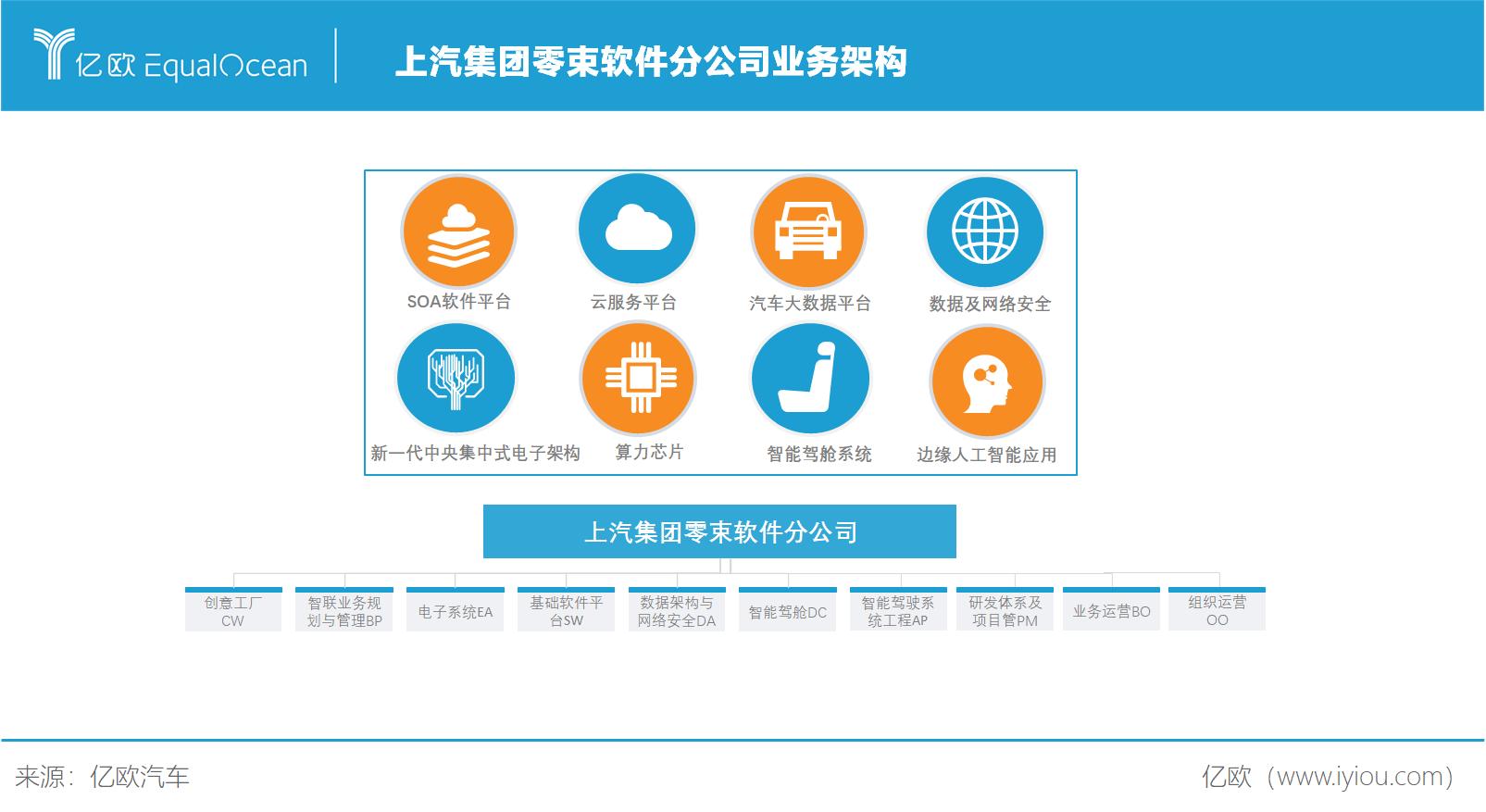 上汽集团零束软件分公司业务架构