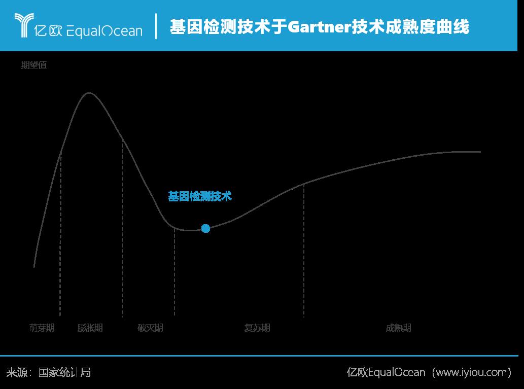 基因检测技术于gartner技术成熟度曲线.png.png