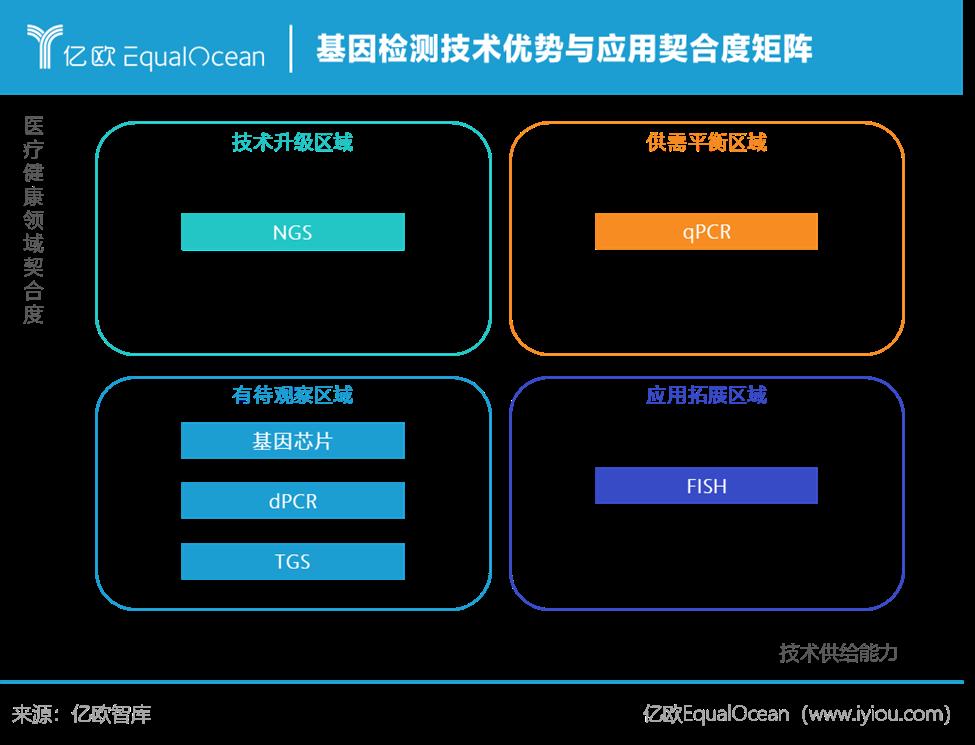 基因检测技术优势与应用契合度矩阵.png.png