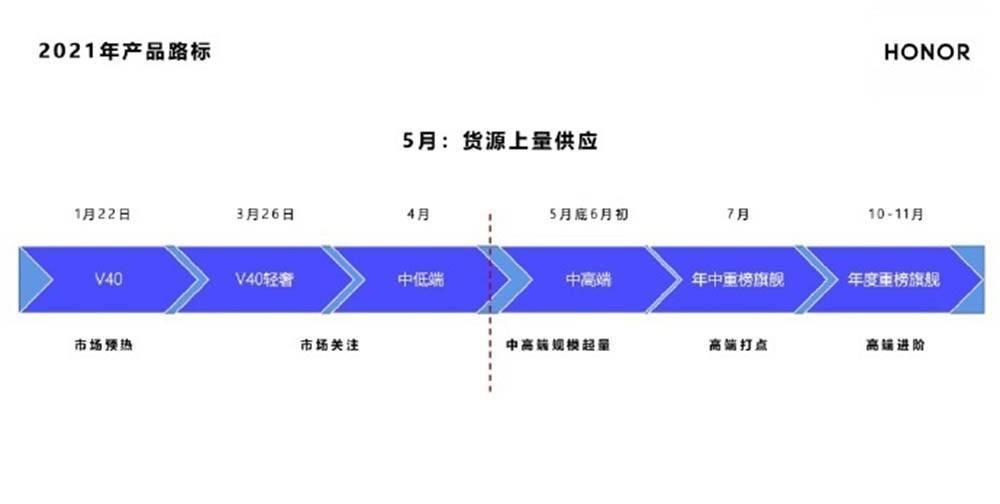荣耀产品路线.jpg.jpg