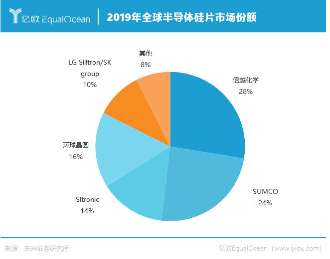 2019全球半导体硅片市场份额.png