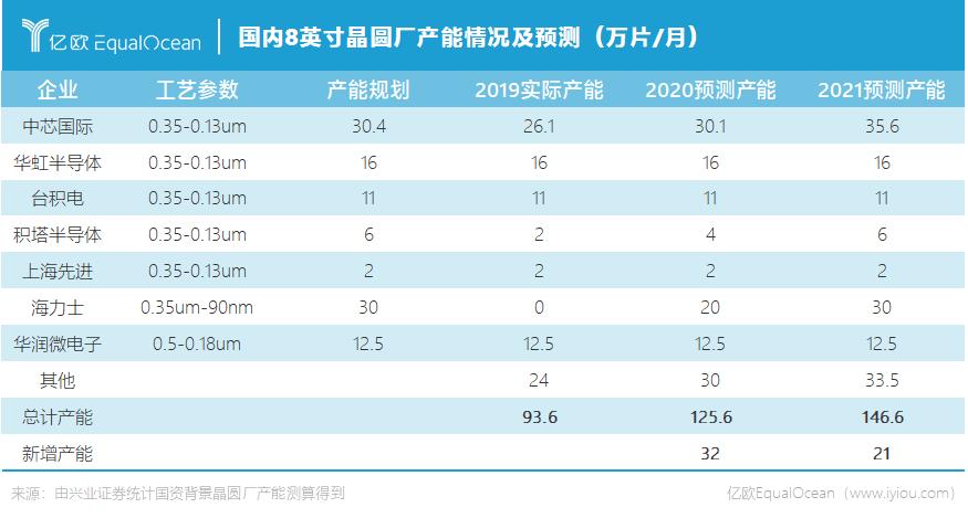 国内8英寸晶圆厂产能情况及预测.png
