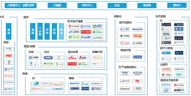 医疗产业数字化产业图谱.png.png