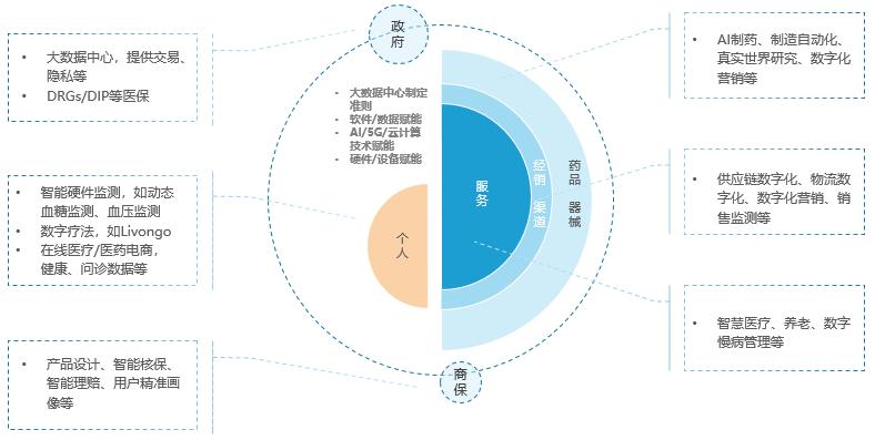 医疗产业数字化发展路径.png.png