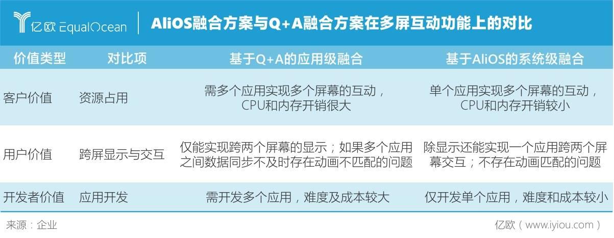 AliOS融合方案与Q+A融合方案在多屏互动功能上的对比/企业