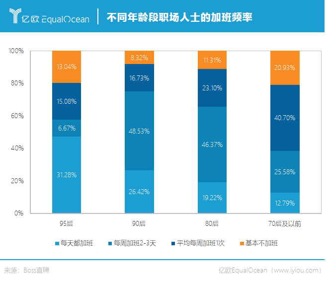 不同年龄段职场人士的加班频率