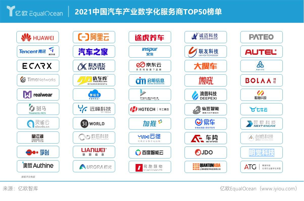 2021中国汽车产业数字化服务商TOP50榜单
