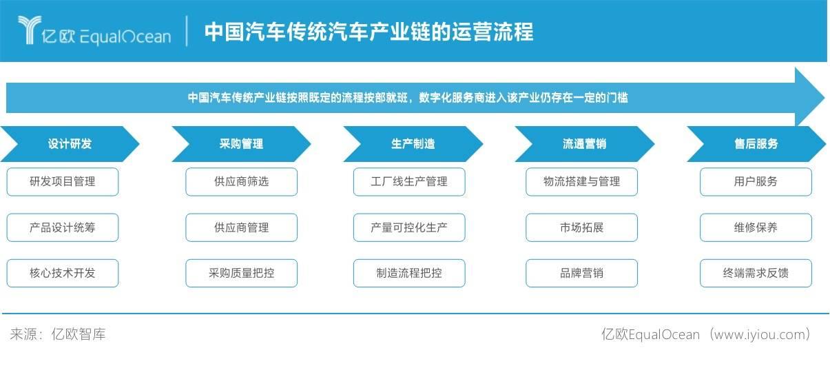 中国汽车传统汽车产业链的运营流程
