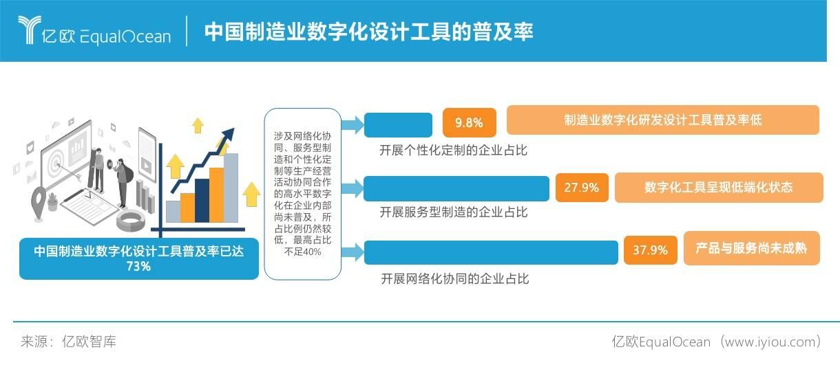 中国制造业数字化设计工具的普及率
