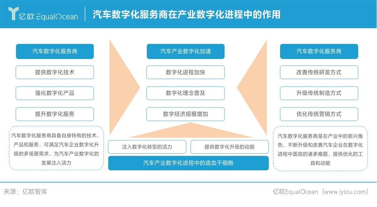 汽车数字化服务商在产业数字化进程中的作用