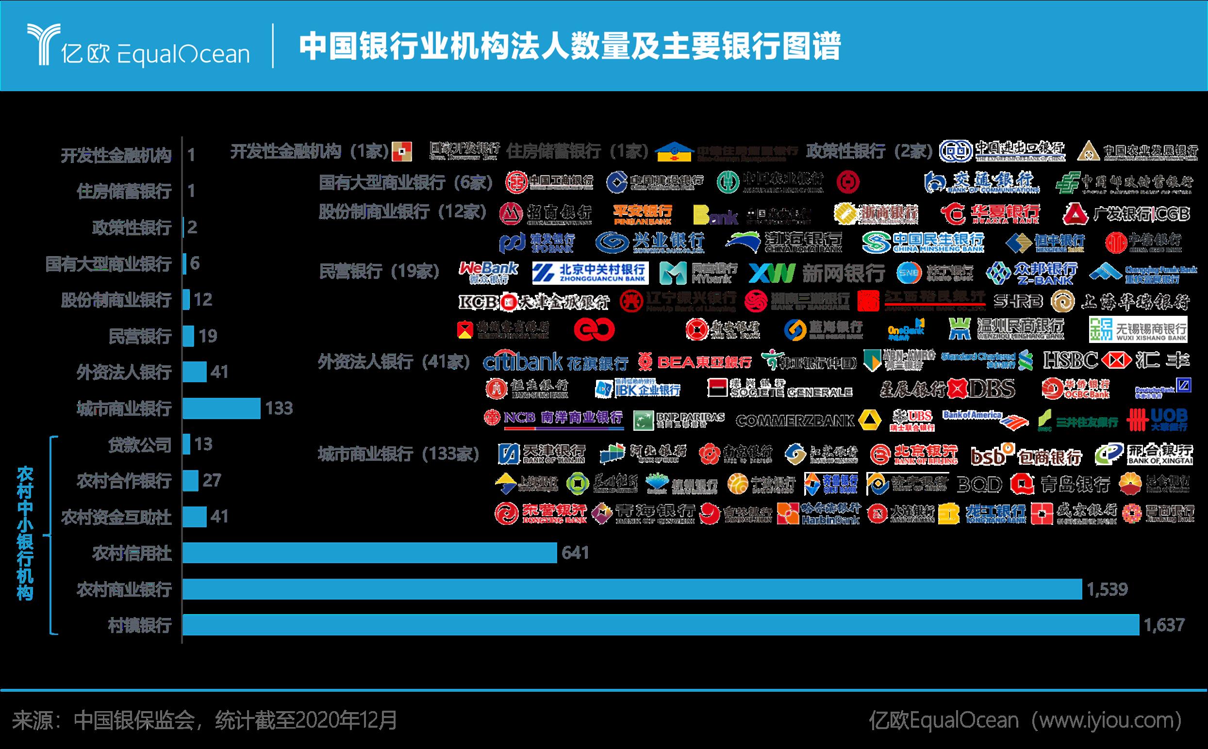 亿欧智库:中国银行业机构法人数量及主要银行图谱