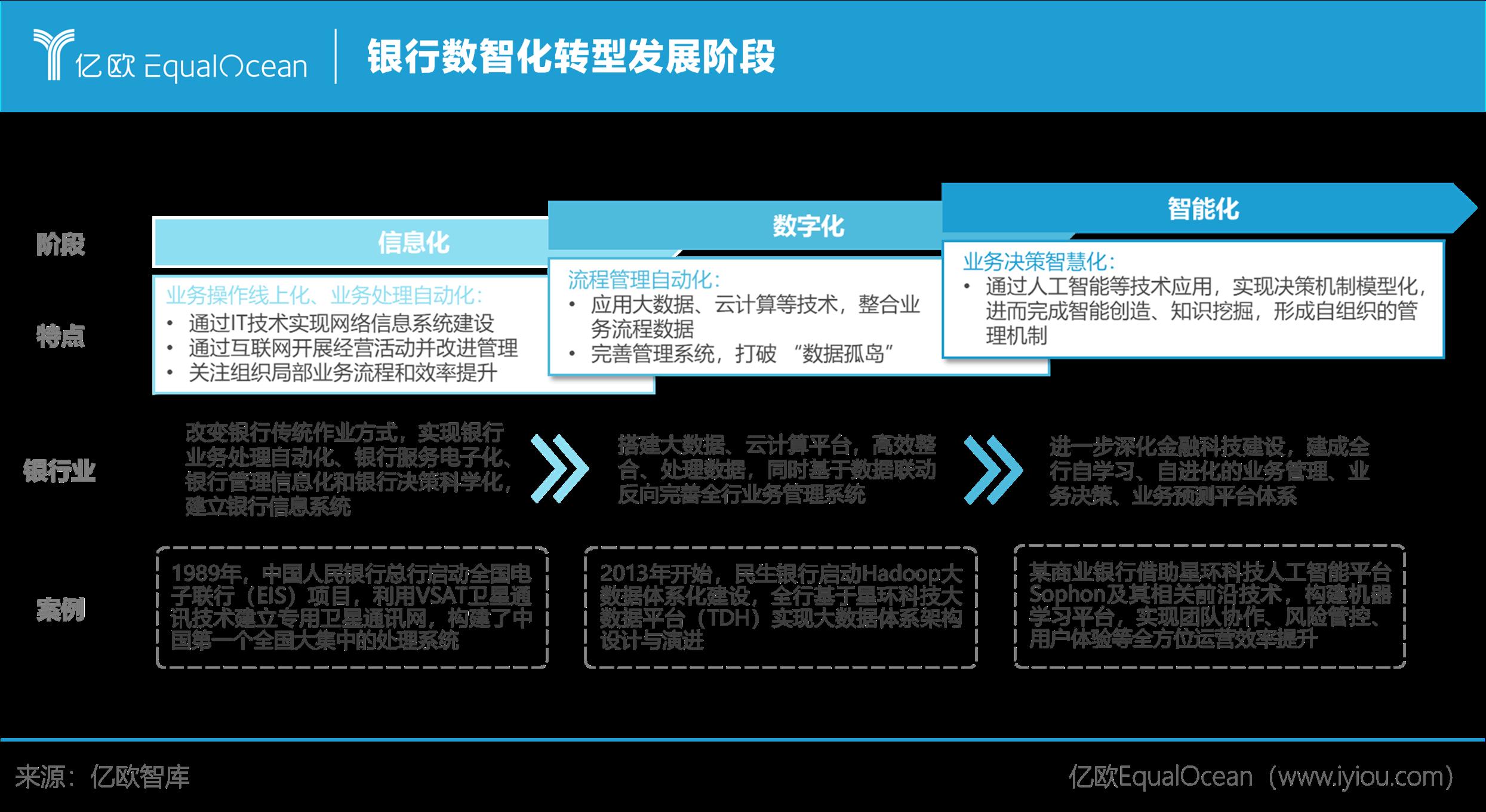亿欧智库:银行数智化转型发展阶段