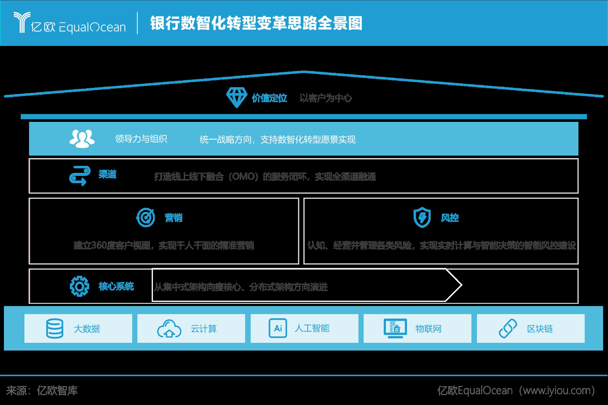 亿欧智库:银行数智化转型变革思路全景图