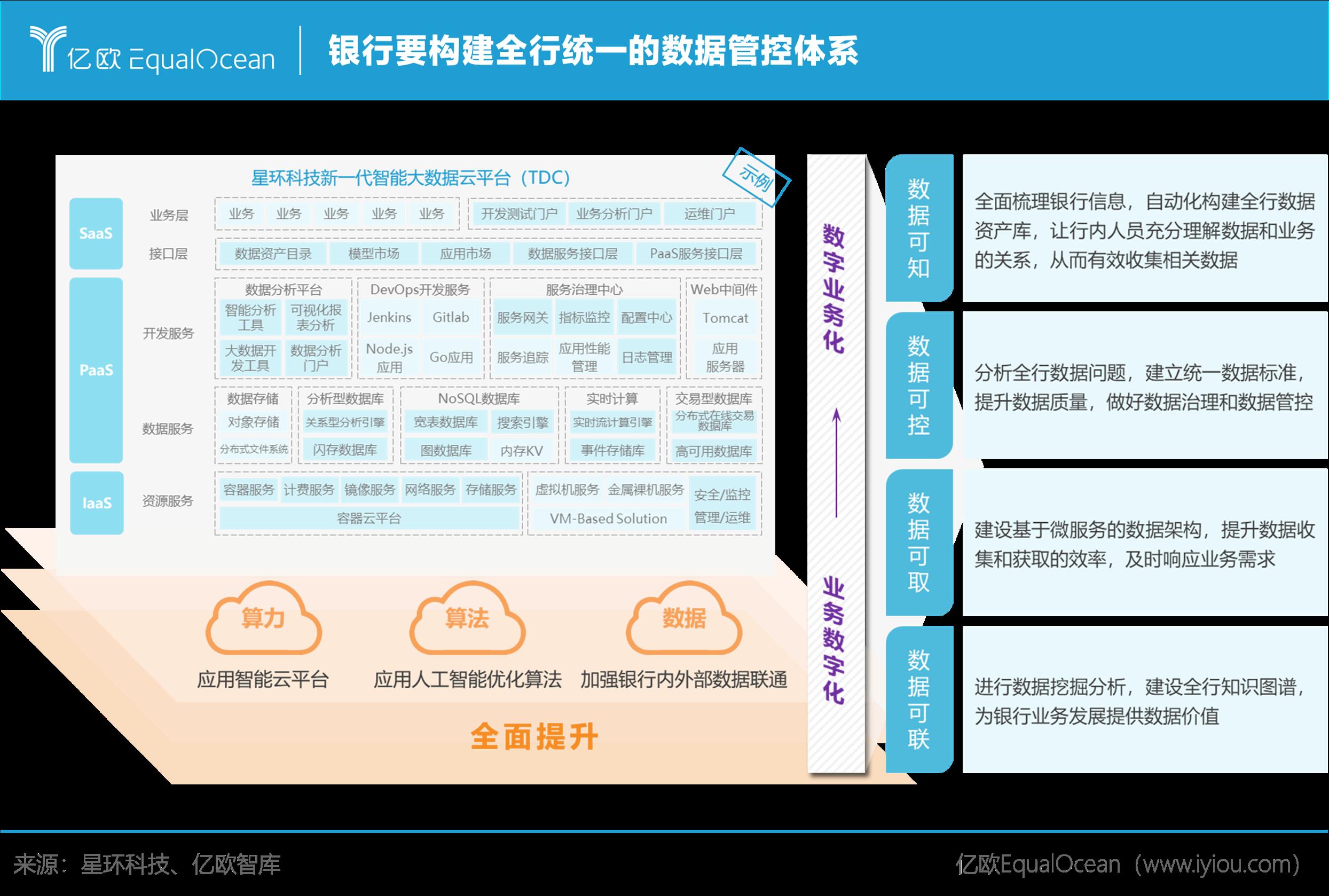 亿欧智库:银行要构建全行统一的数据管控体系