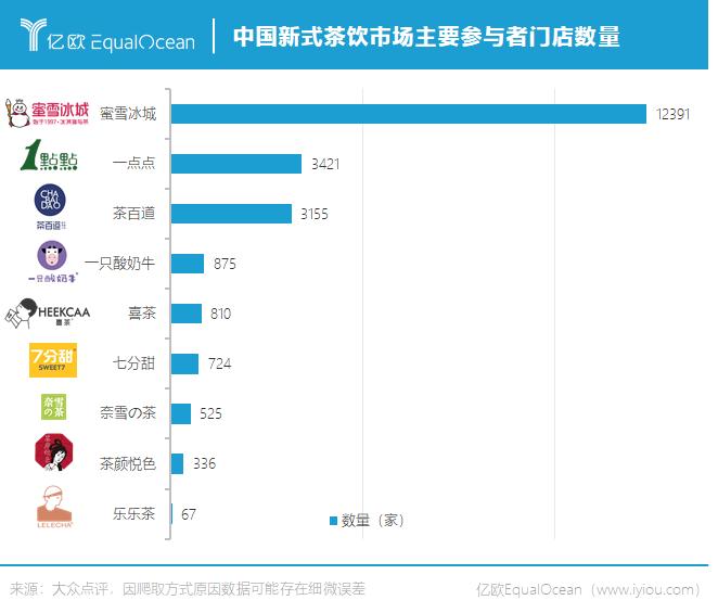 中国新式茶饮市场主要参与者门店数量
