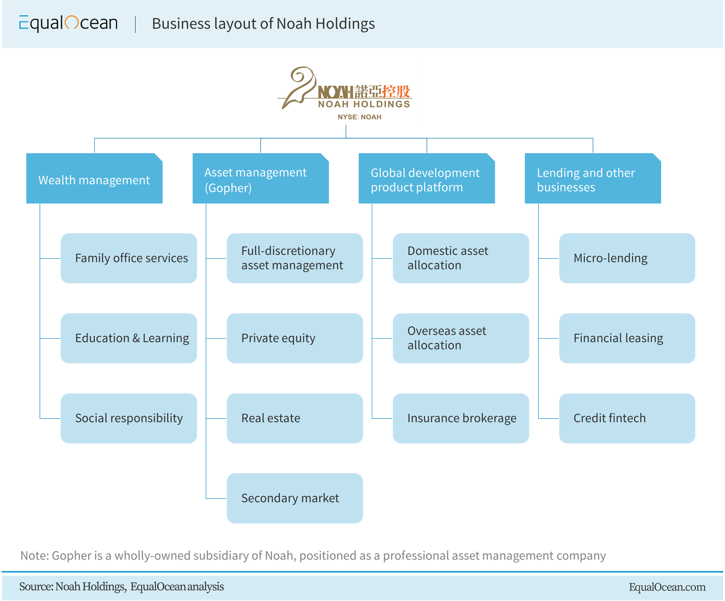 Business layout of Noah Holdings