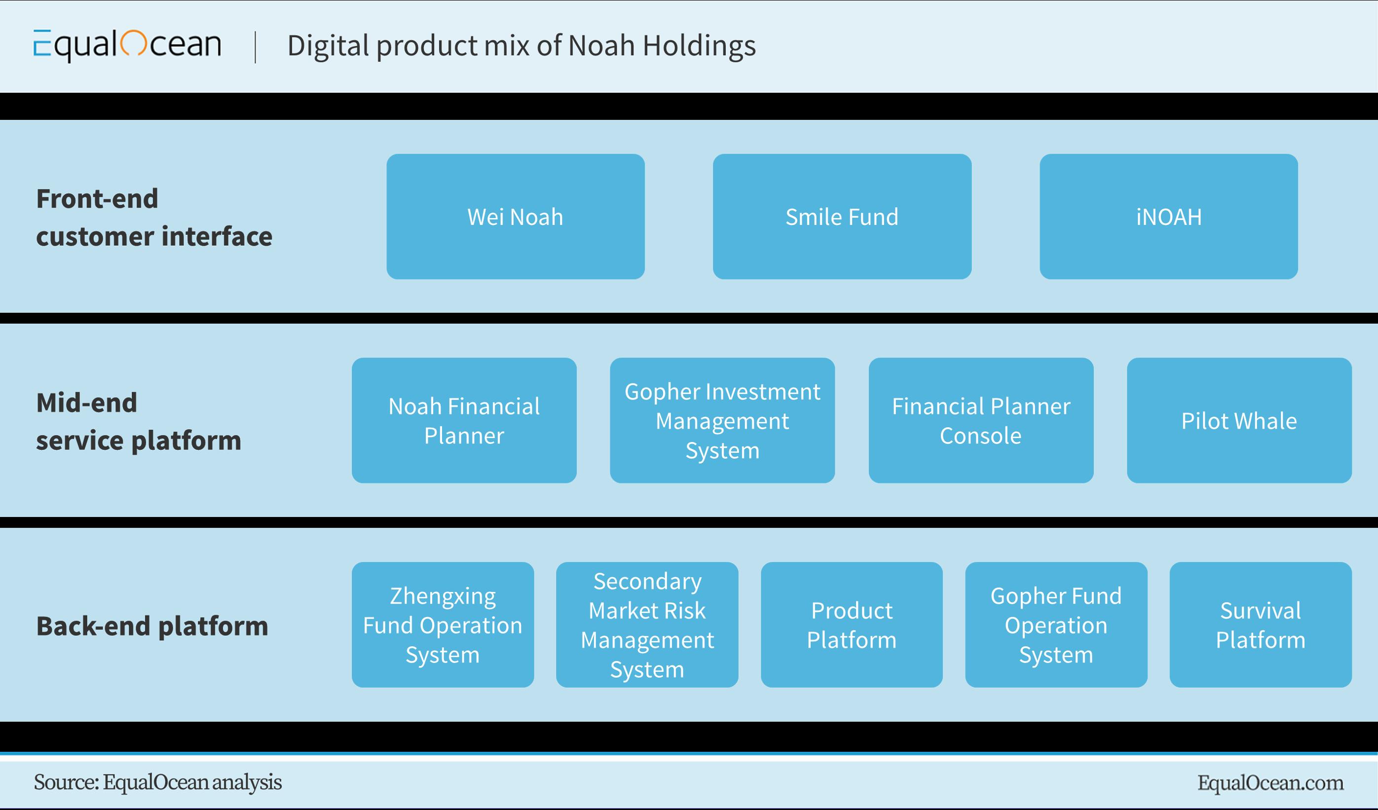 Digital product mix of Noah Holdings