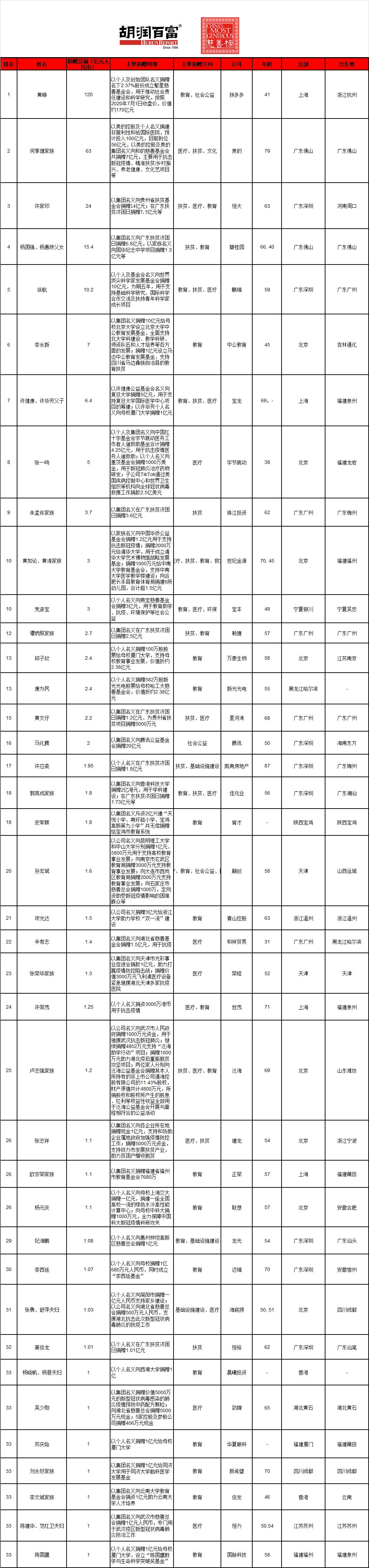 《2021胡润慈善榜》-全图-胡润百富公众号.png.png