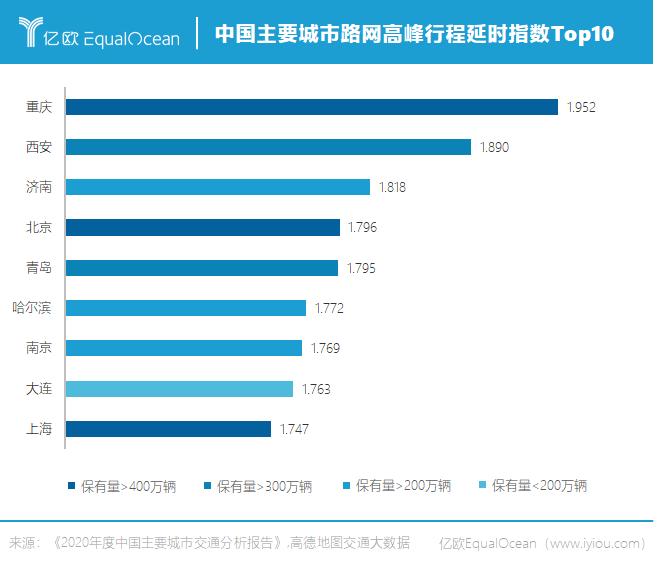 中国主要城市路网高峰行程延时指数Top10