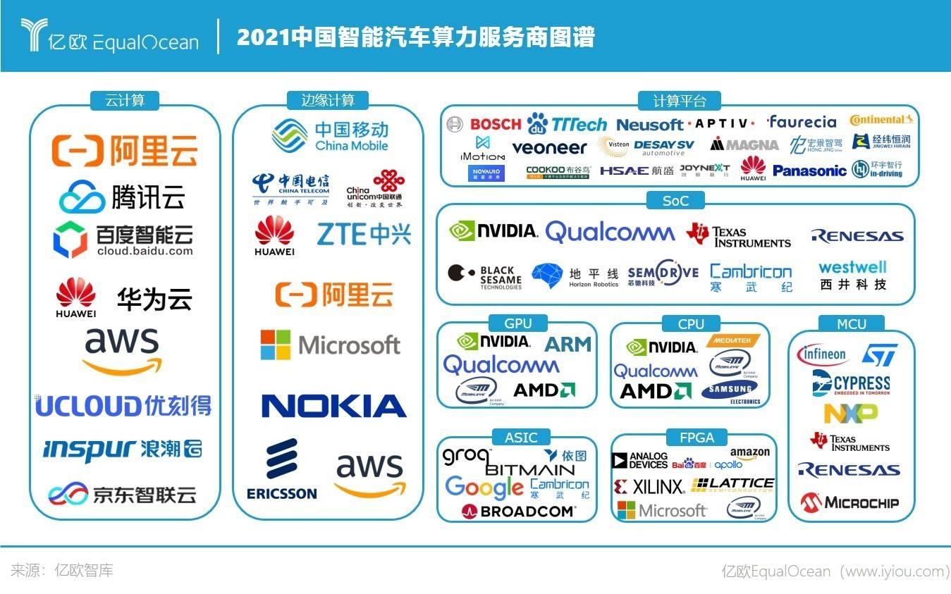 2021中国智能汽车算力服务商图谱.jpg.jpg