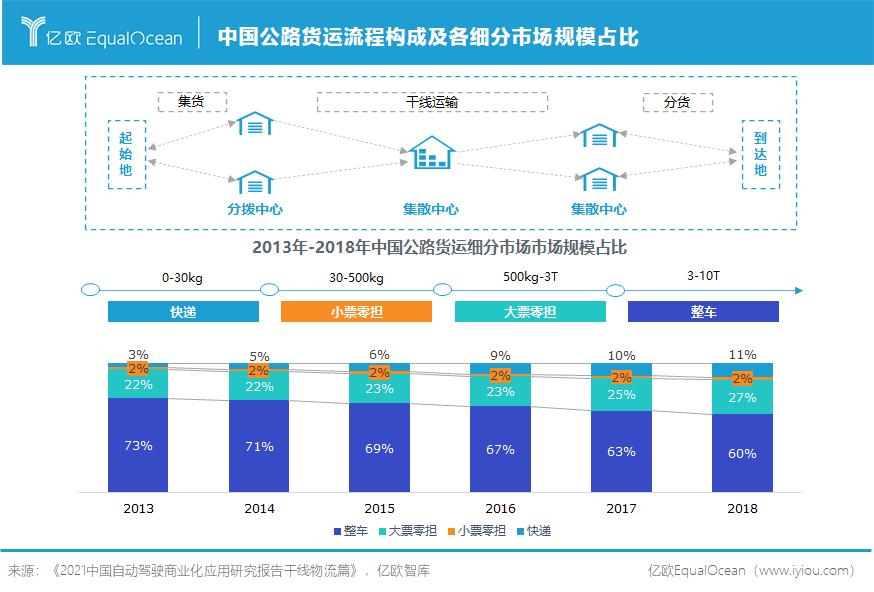 中国公路货运流程构成及各细分市场规模占比