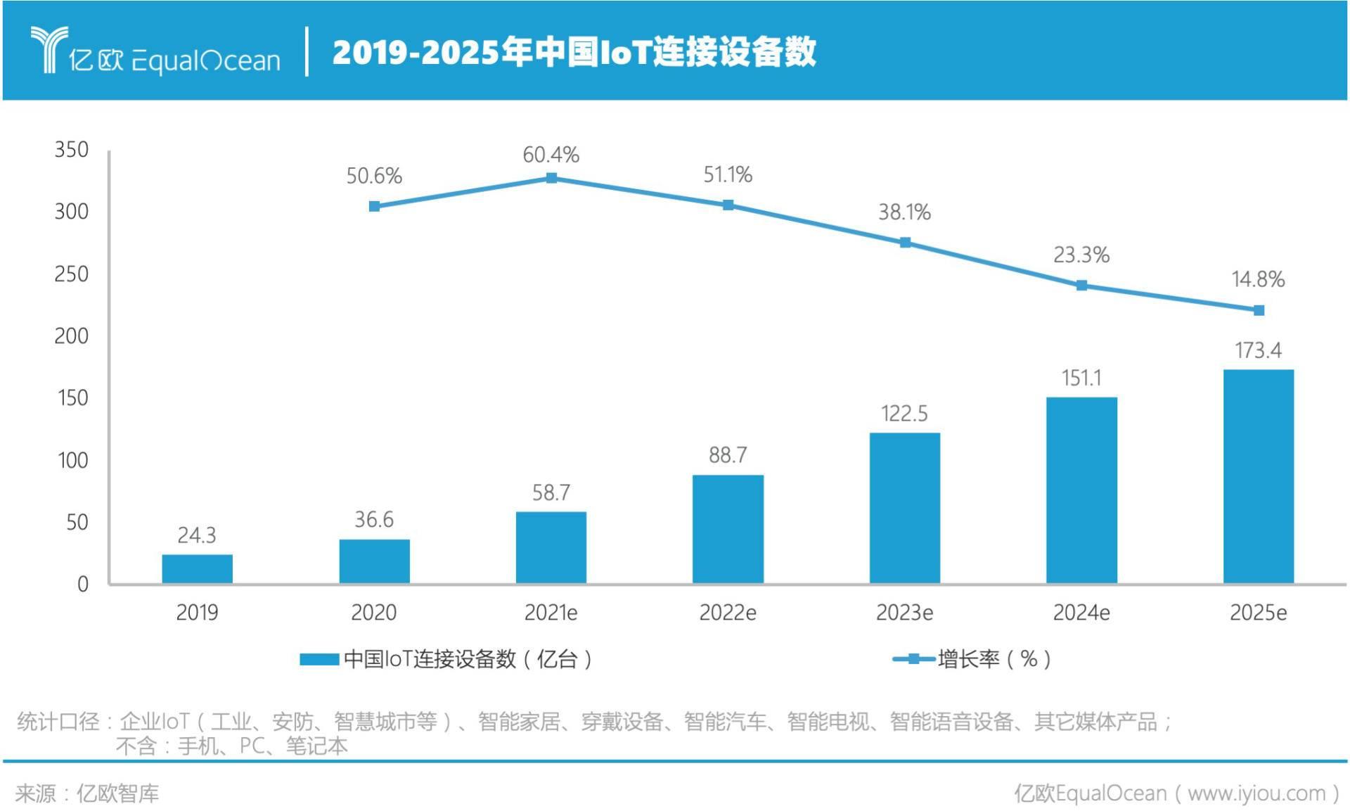 中国IoT连接设备数 (2019-2025).jpg.jpg