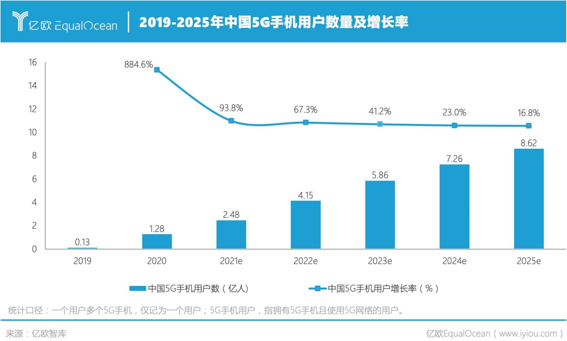 中国5G手机用户数 (2019-2025).jpg.jpg
