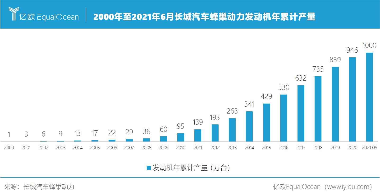 2000年至2021年6月长城汽车蜂巢动力发动机年累计产量