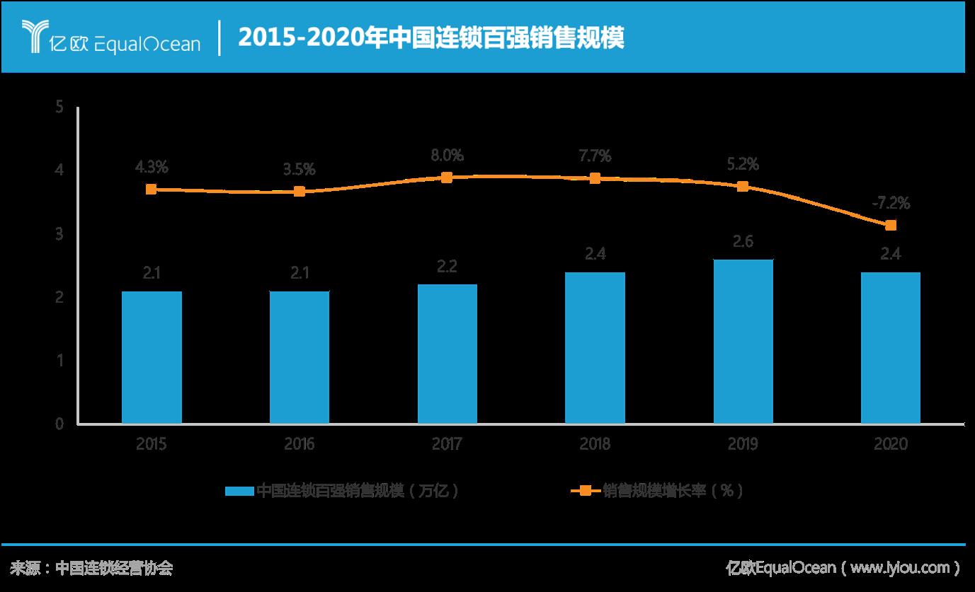 2015-2020年中国连锁百强销售规模