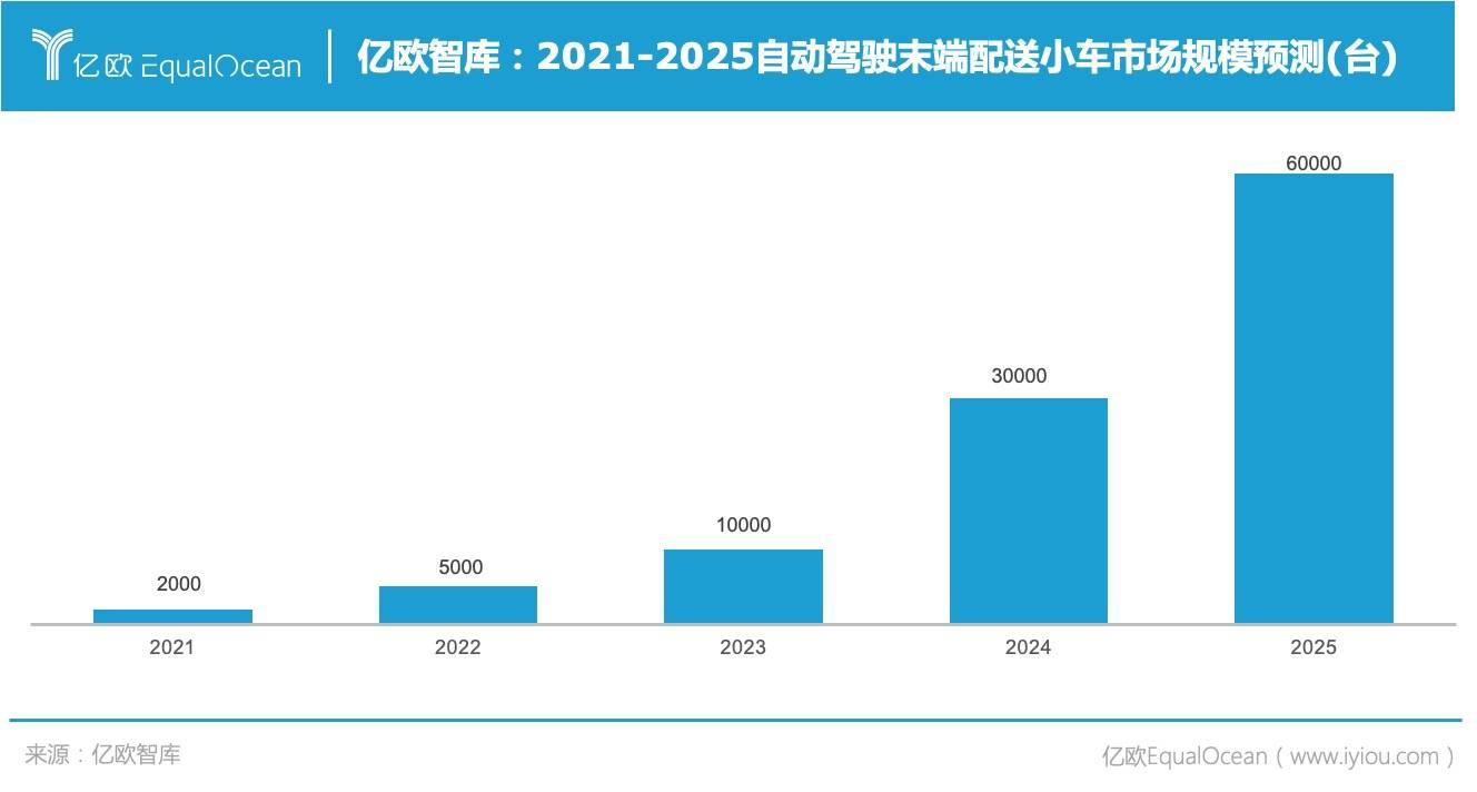 亿欧智库:2021-2025自动驾驶末端配送小车市场规模预测(台)
