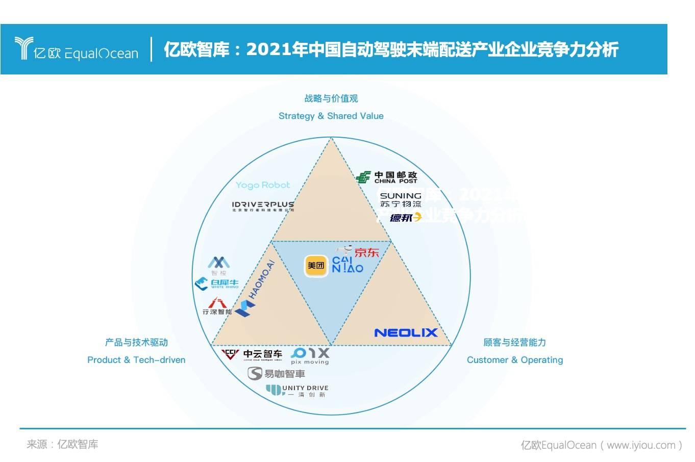 亿欧智库:2021年中国自动驾驶末端配送产业企业竞争力分析