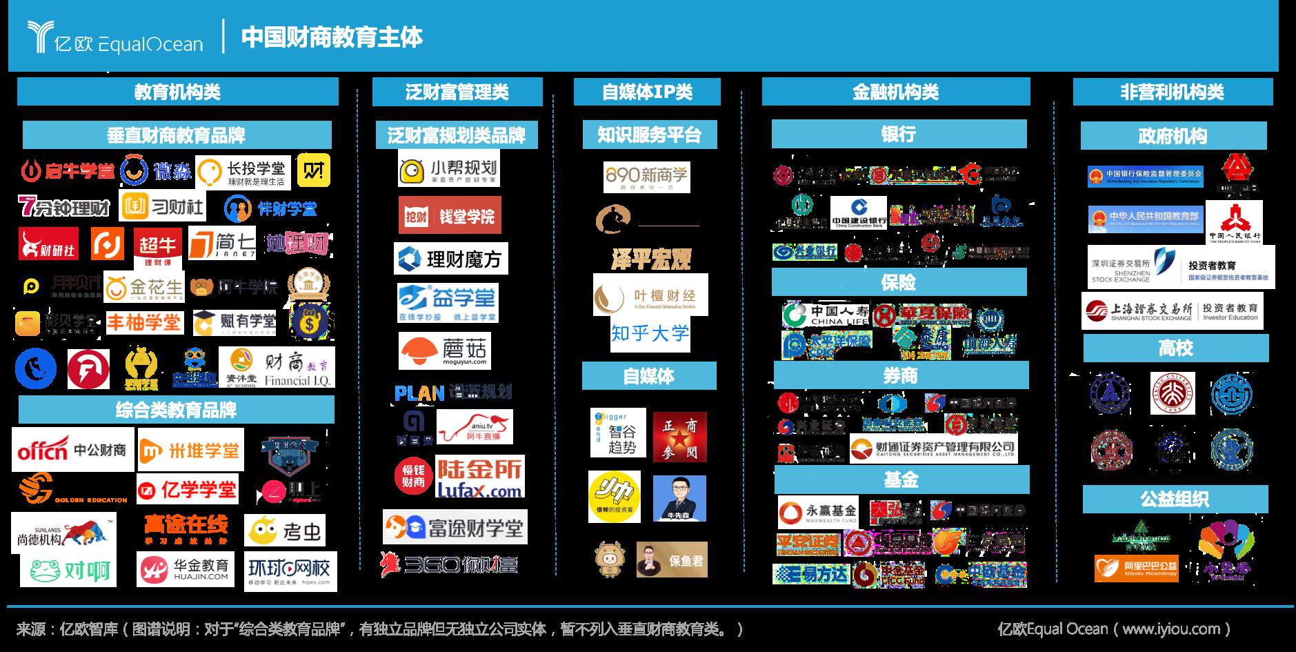 亿欧智库:中国财商教育主体五大分类图谱