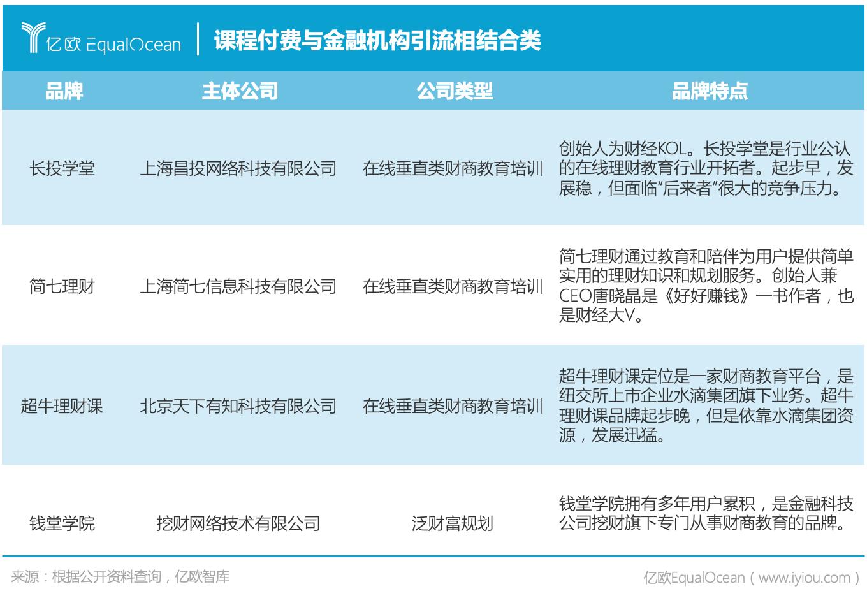 亿欧智库:中国财商教育主体五大分类