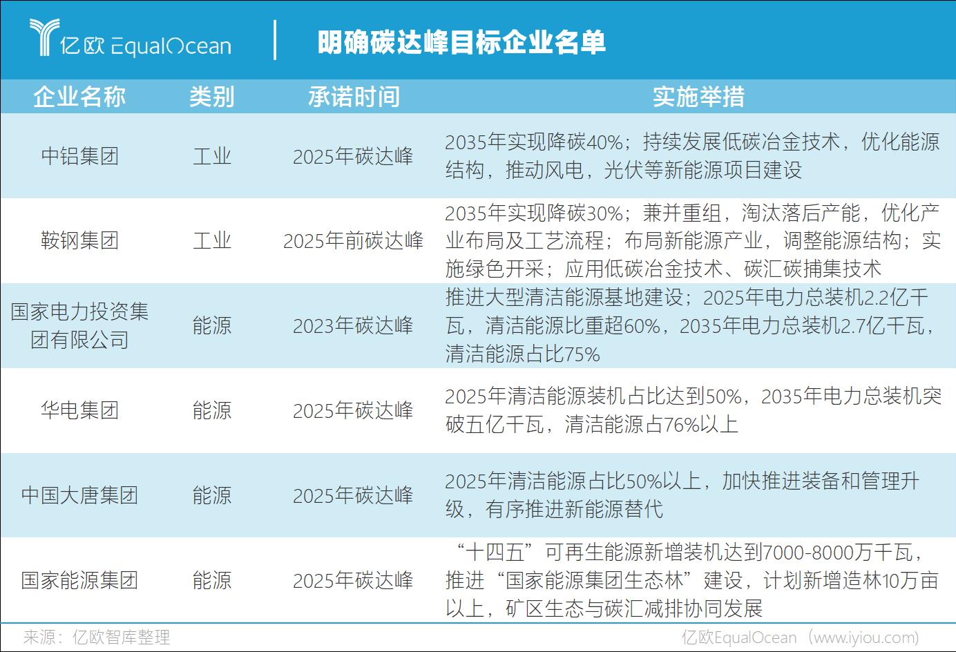 明确碳达峰目标企业榜单.png