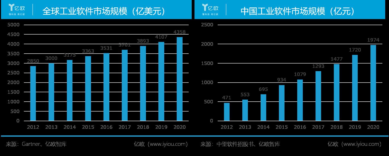 工业软件市场规模.png.png