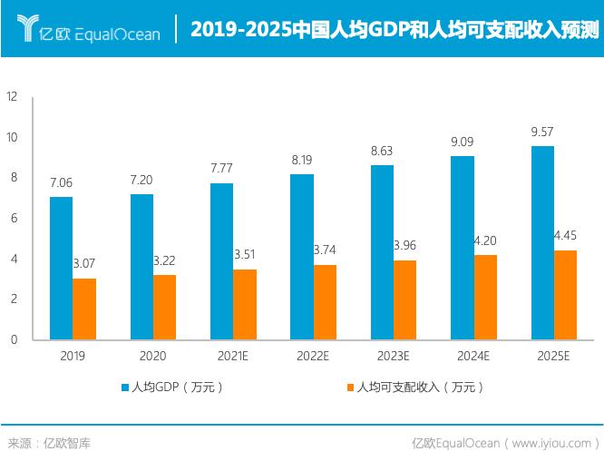 亿欧智库:2019-2025中国人均GDP和人均可支配收入预测