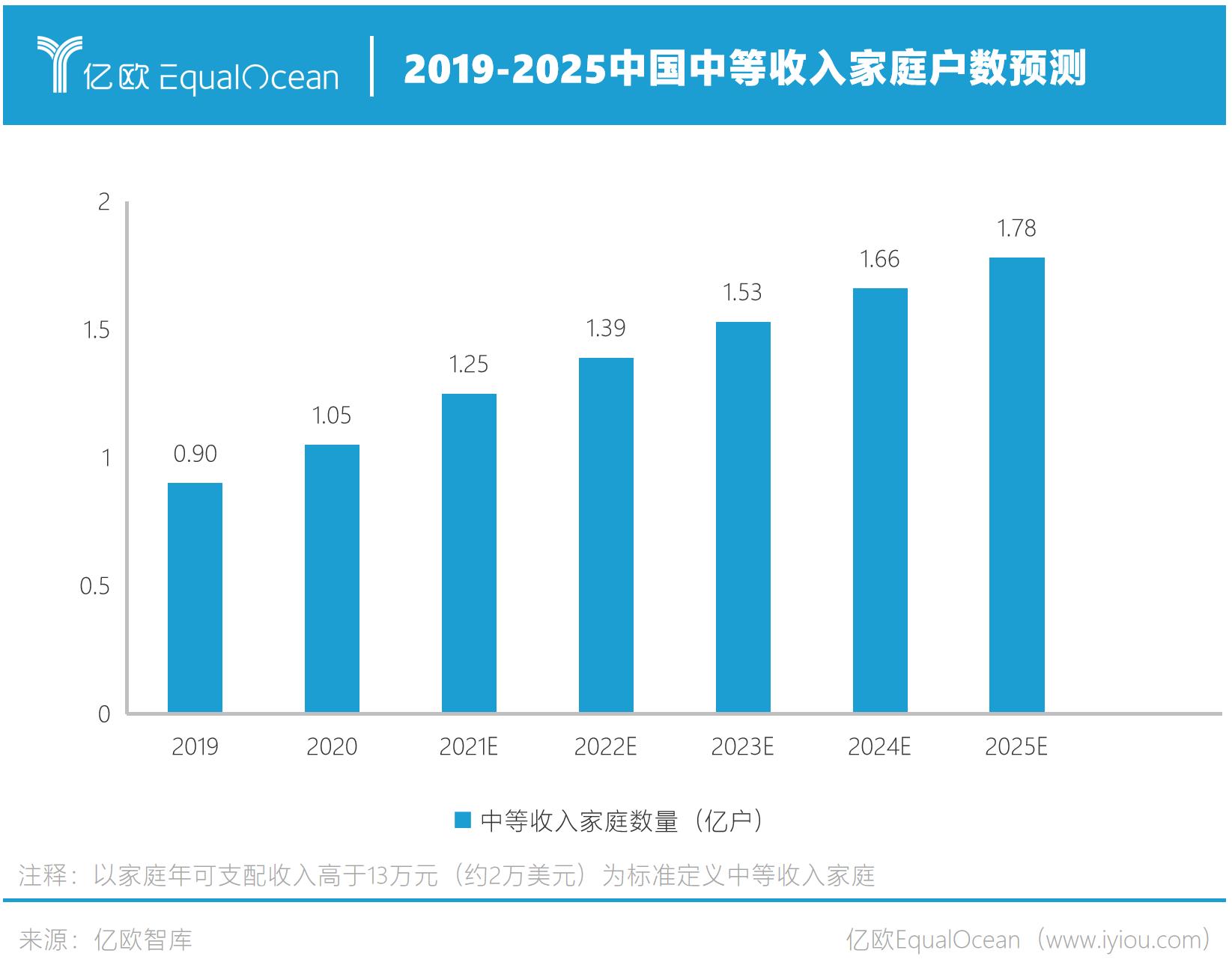 2019-2025年中国中等收入家庭规模