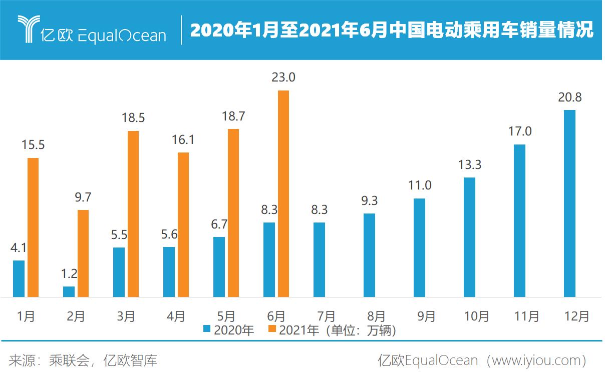 2020年1月至2021年6月中国电动乘用车销量情况