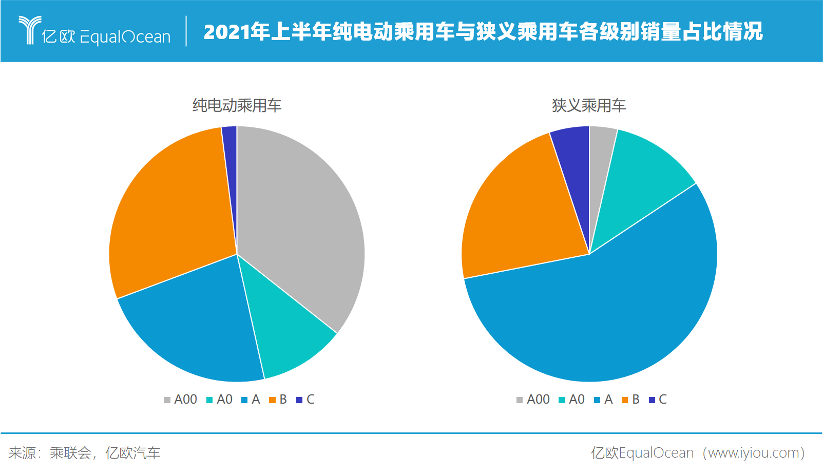2021年上半年纯电动乘用车与狭义乘用车各级别销量占比情况