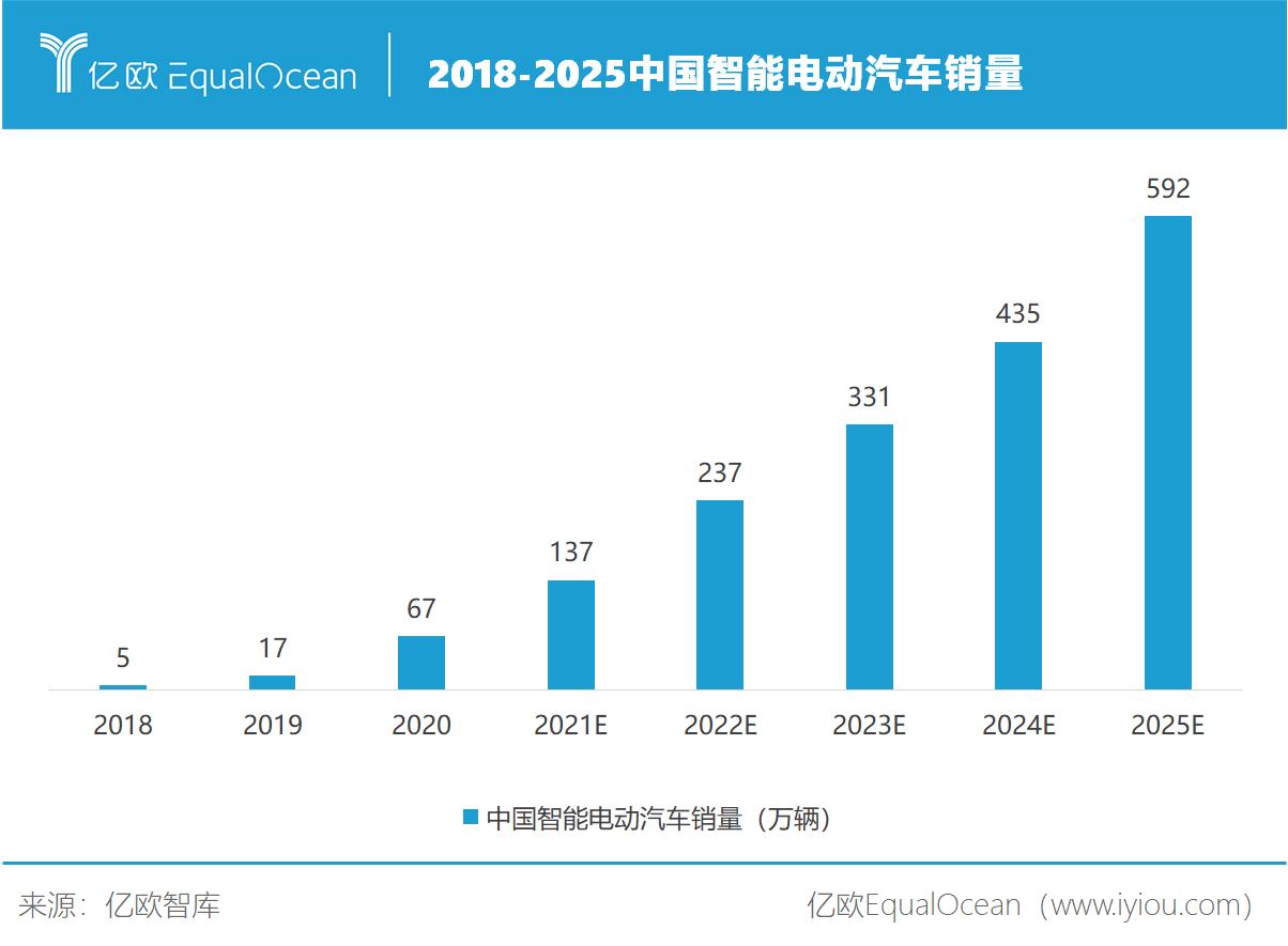 2018-2025中国智能电动汽车销量
