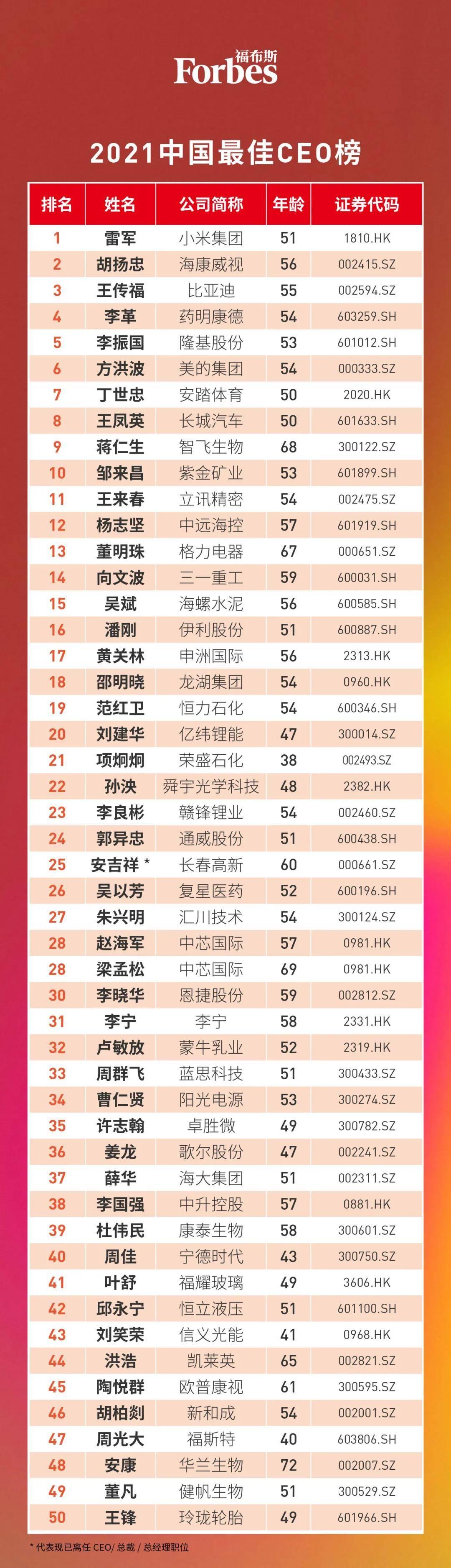 福布斯2021中国最佳CEO榜.jpg.jpg