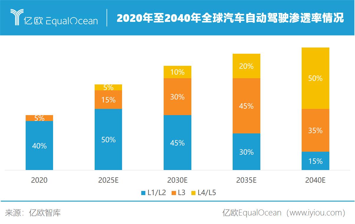 2020年至2040年全球汽车自动驾驶渗透率情况