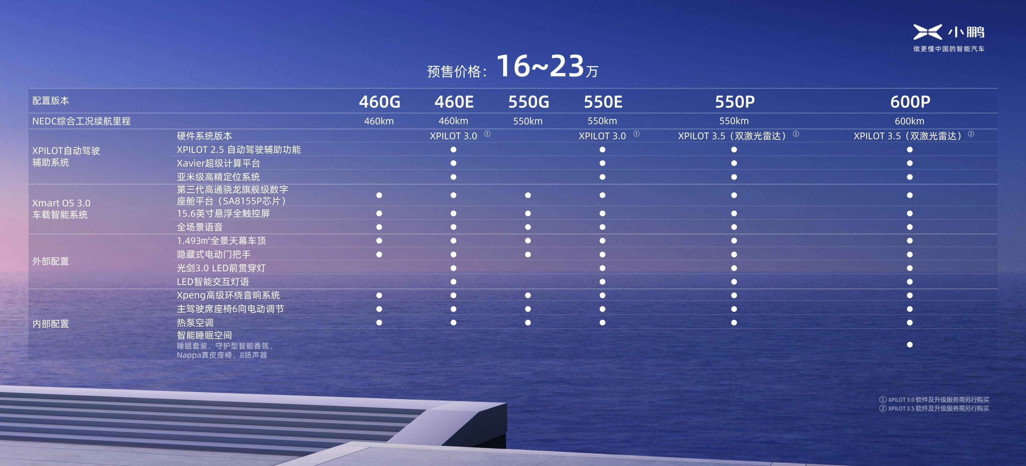 小鹏P5提供六种配置/来源:小鹏汽车官方