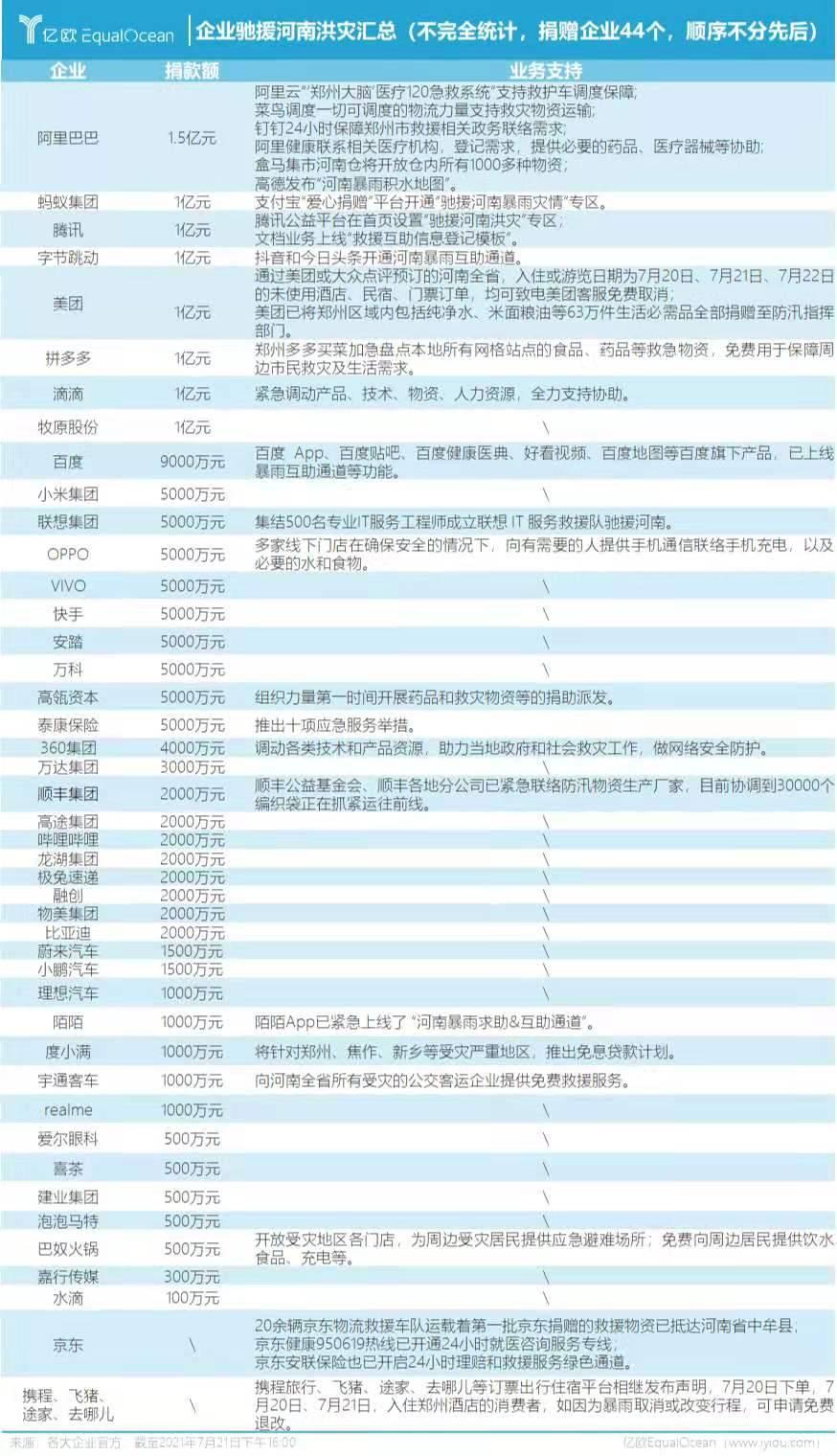 河南洪灾,中国企业在行动:40余家企业累计捐款超17亿