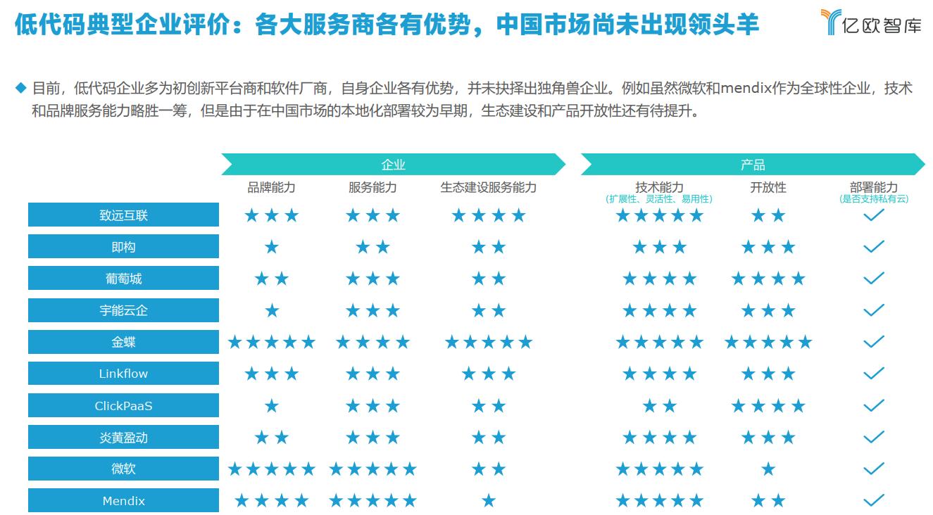 低代码典型企业评价.png