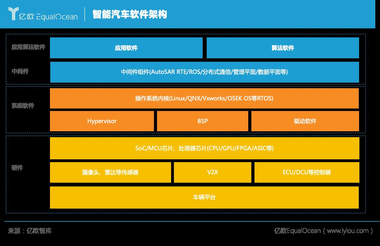 智能汽车软件架构